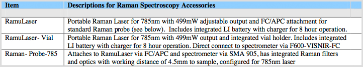 Descriptions for Raman Spectroscopy Accessories